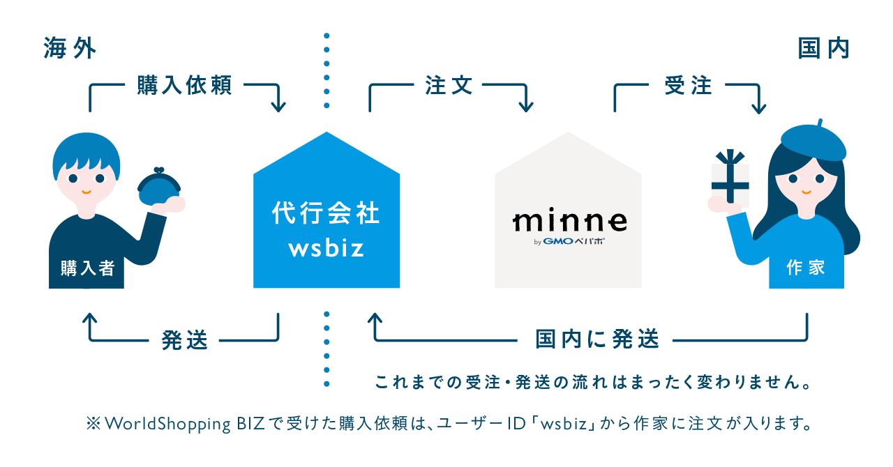(仕組み図)minne(ミンネ)ハンドメイド販売の海外販売