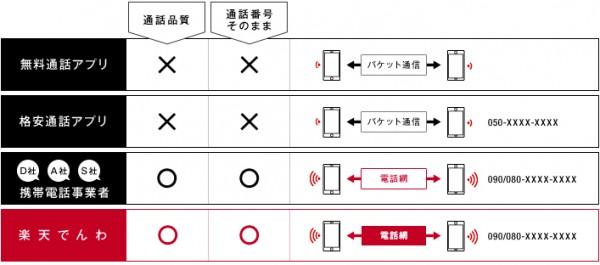 楽天電話__番号そのままで通話料を半額にするお得な電話アプリ-2