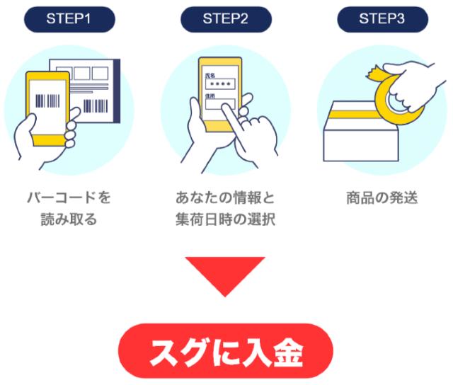 ゲオスグ(買取アプリ)の手順