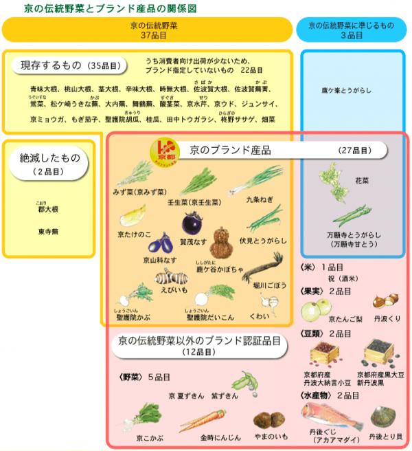 プチ稼ぎ「資格」京野菜検定