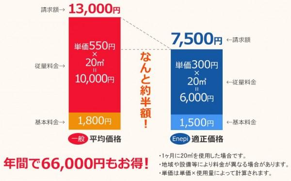 1番安いガス料金を比較し、お得に乗り換えよう!enepi(エネピ)