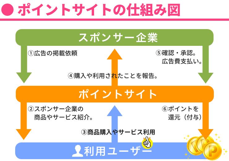 ポイントサイト(お小遣い稼ぎサイト)の仕組み図解