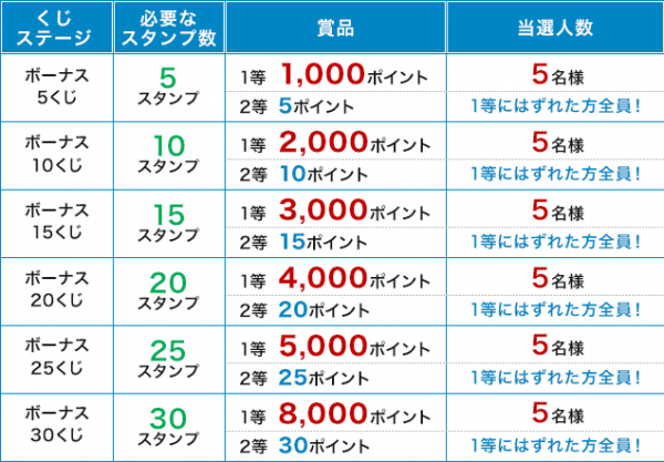ログインボーナスくじ商品一覧