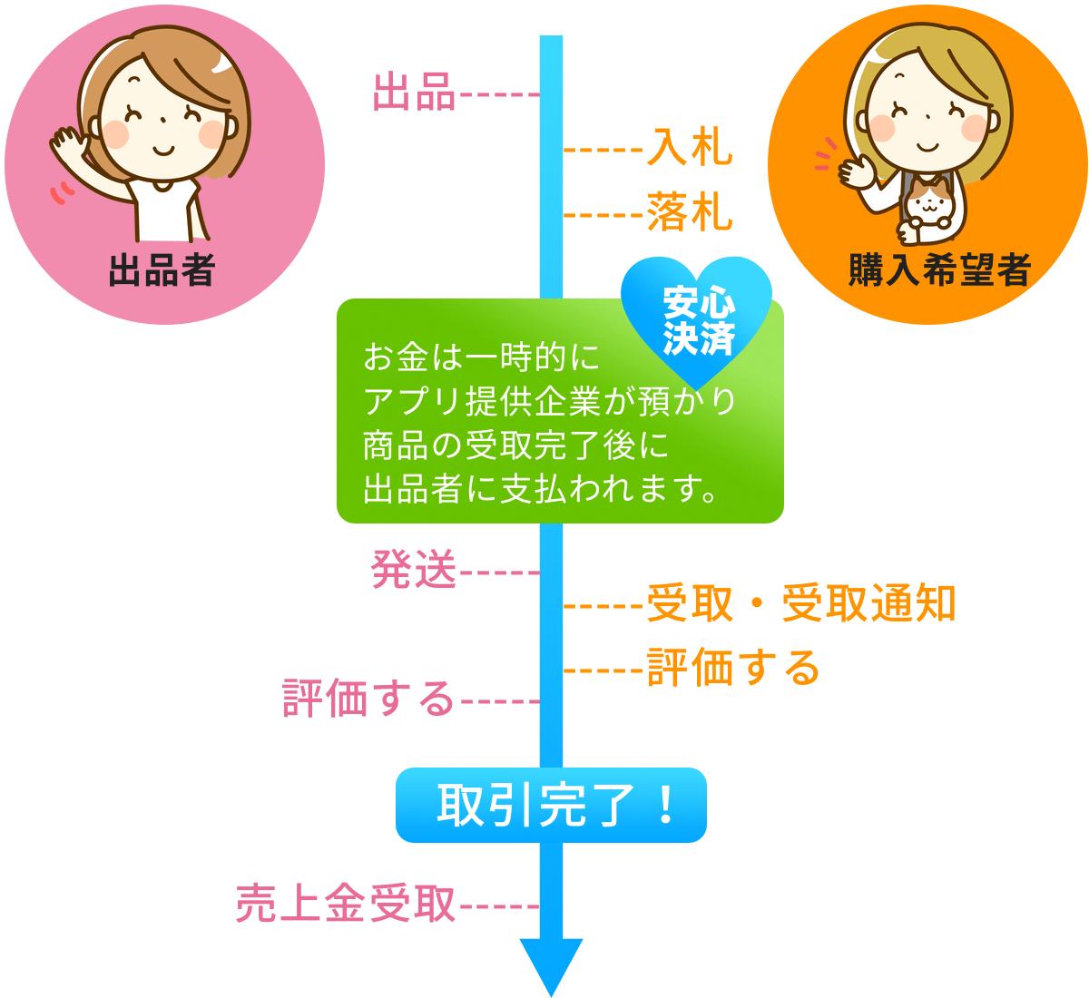 オークションアプリ取引の流れ・発送・入金