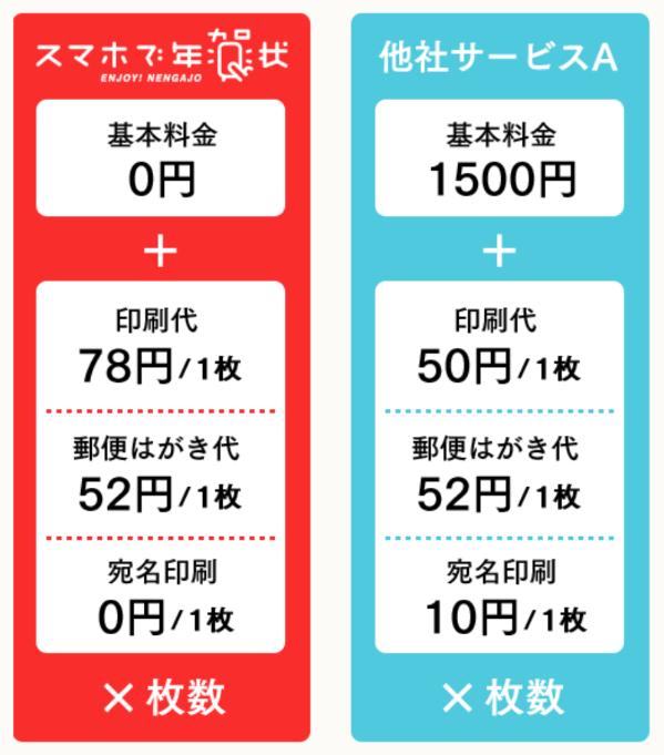 スマホで年賀状アプリ「比較・価格」