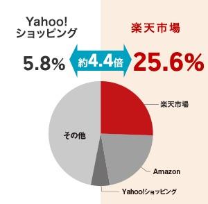 【徹底比較】楽天市場とAmazon・Yahoo_との違いを図で解説!