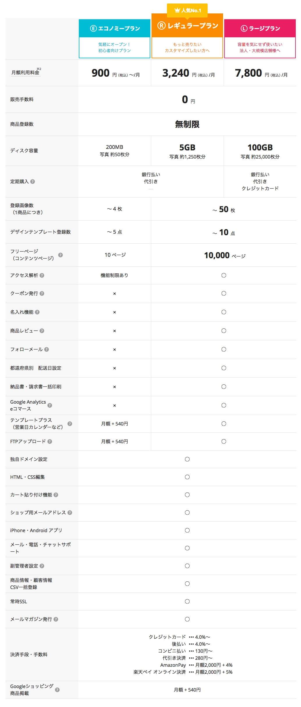 カラーミーショップ・プラン表