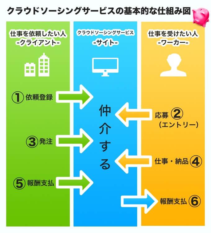 クラウドソーシングサービスサイトの仕組み・説明図