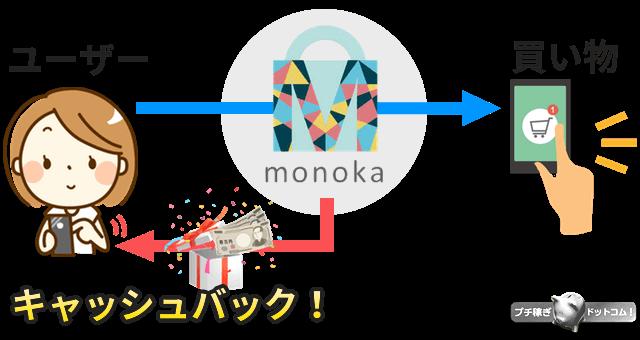 monoka仕組み図