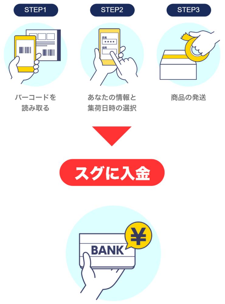 【ゲオスグ】アプリの使い方の流れ