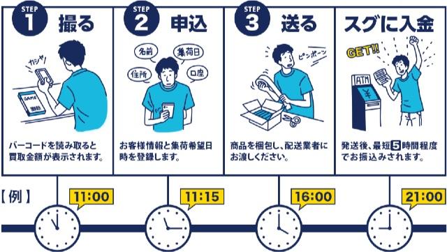 ゲオスグ使い方(査定・買取・入金)