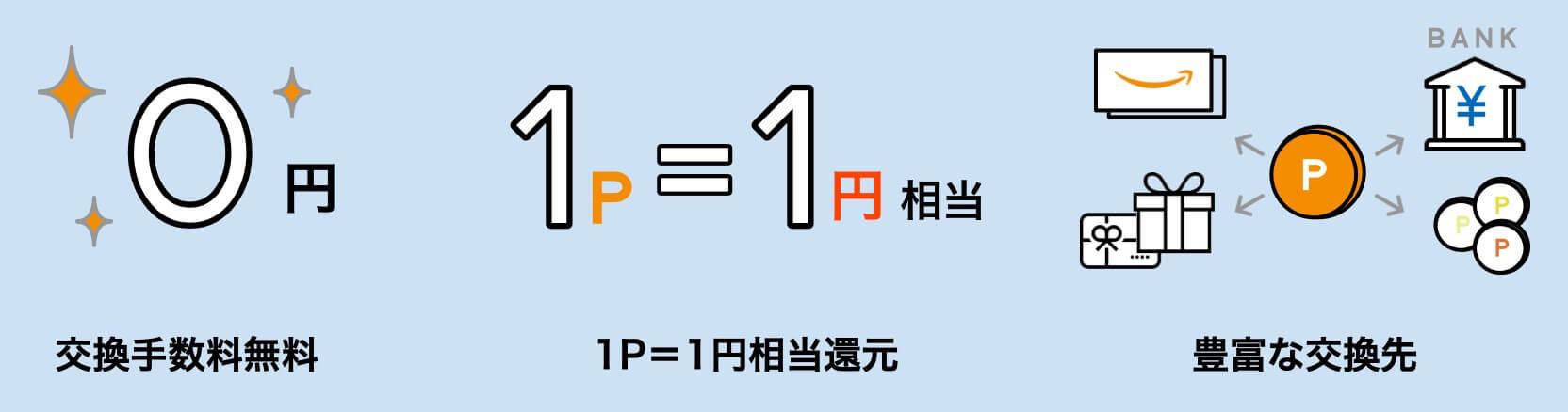 マクロミルは1ポイント=1円で現金やギフト券に交換できます。