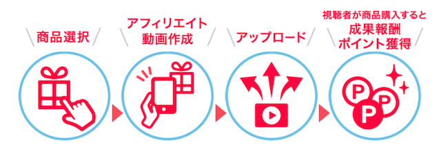ViiBee(ビービー)アプリ「ポイント獲得の仕組み」