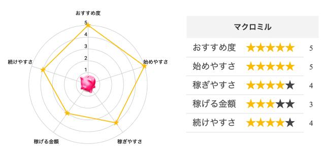アプリ独自総合評価点「マクロミル」__by,プチ稼ぎドットコム運営事務局